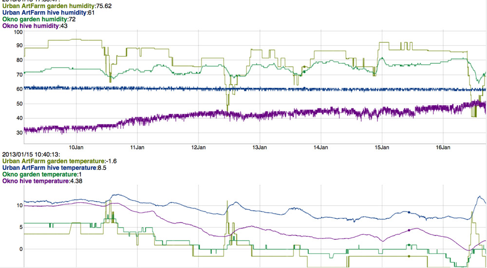 citybees realtime graph dd. 15/01/2013