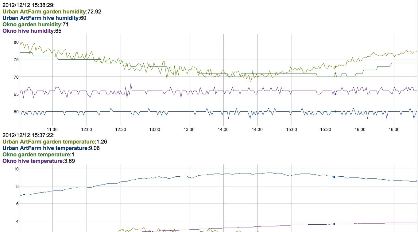 realtime data graph