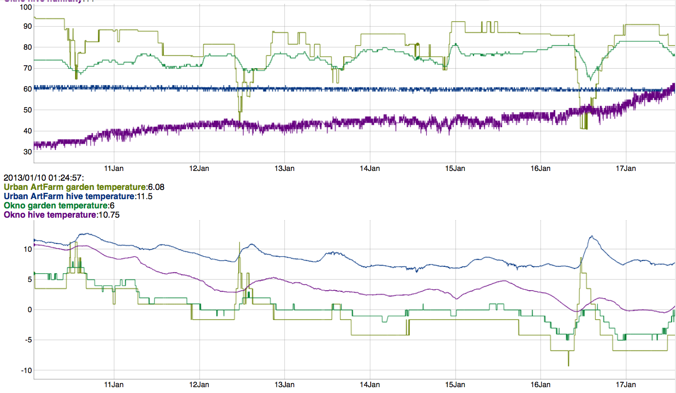 citybees realtime graph dd. 17/01/2013