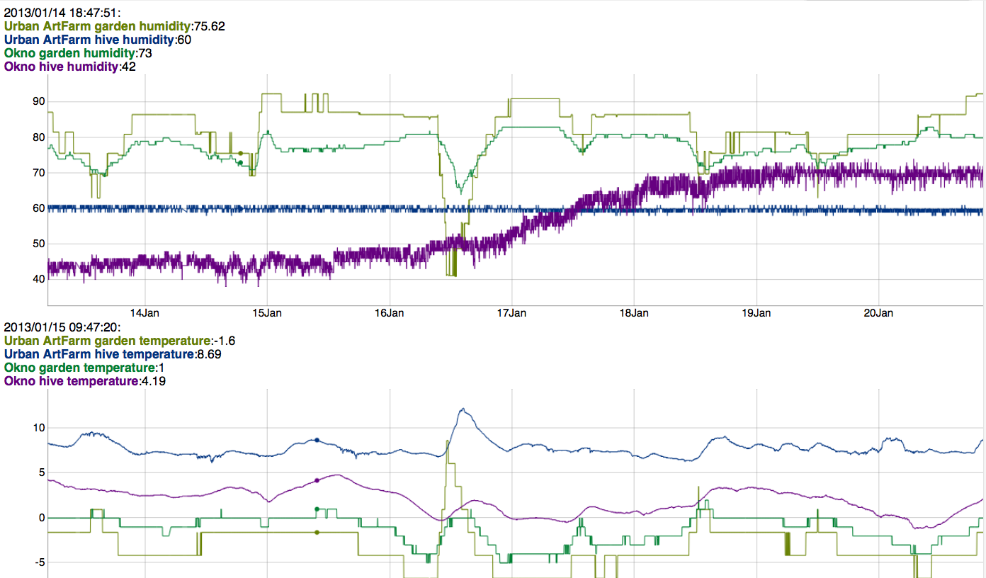 citybees realtime graph dd. 20/01/2013