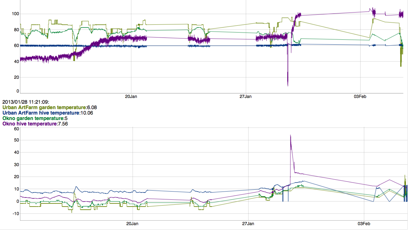 citybees realtime graph dd. 05/02/2013