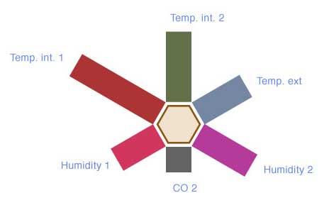 sensor hexagraph